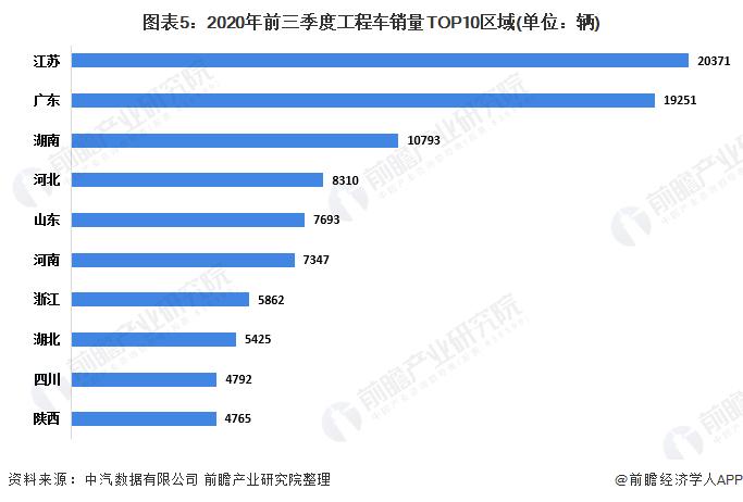 图表5:2020年前三季度工程车销量TOP10区域(单位:辆)