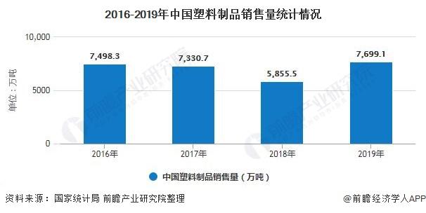 2016-2019年中国塑料制品销售量统计情况