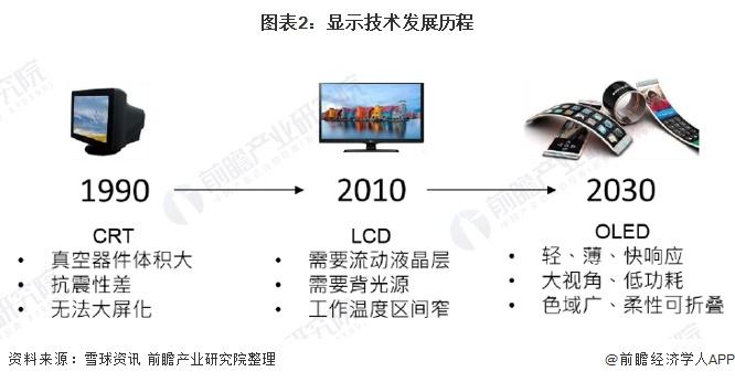 图表2:显示技术发展历程