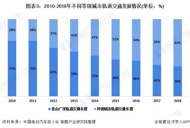 图表3:2010-2018年不同等级城市轨道交通发展情况(单位:%)