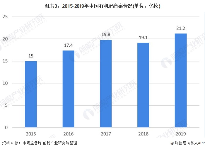 图表3:2015-2019年中国有机码备案情况(单位:亿枚)