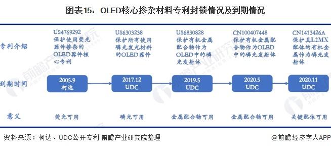图表15:OLED核心掺杂材料专利封锁情况及到期情况