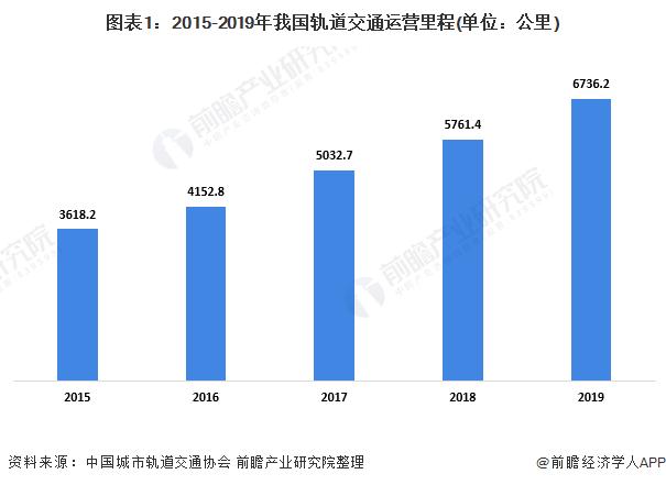 图表1:2015-2019年我国轨道交通运营里程(单位:公里)