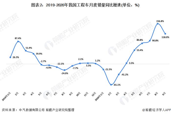 图表2:2019-2020年我国工程车月度销量同比增速(单位:%)