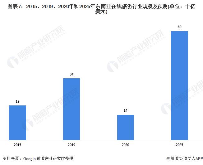 图表7:2015、2019、2020年和2025年东南亚在线旅游行业规模及预测(单位:十亿美元)