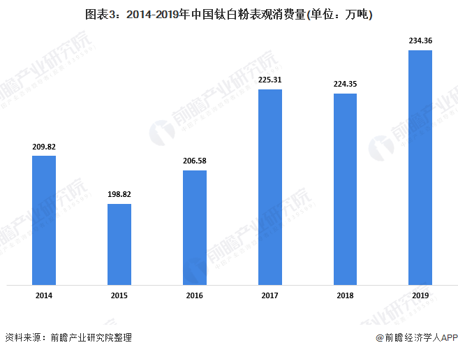 图表3:2014-2019年中国钛白粉表观消费量(单位:万吨)