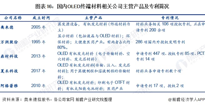 图表16:国内OLED终端材料相关公司主营产品及专利简况