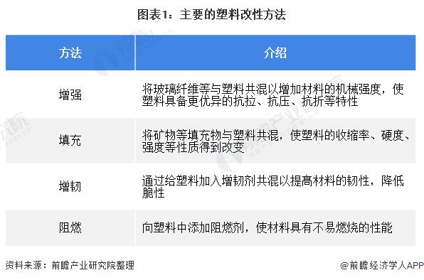 图表1:主要的塑料改性方法