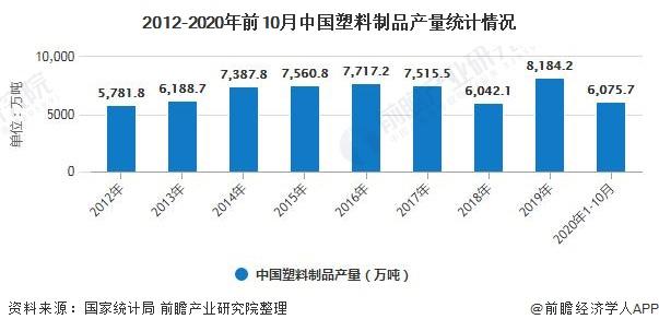 2012-2020年前10月中国塑料制品产量统计情况