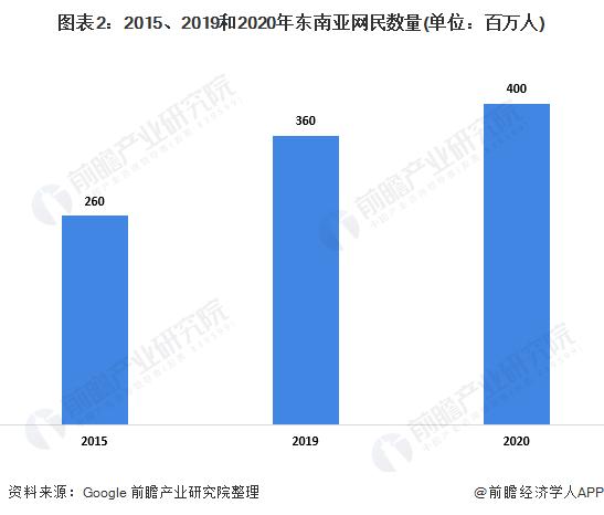 图表2:2015、2019和2020年东南亚网民数量(单位:百万人)