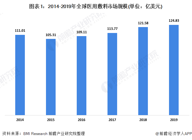 图表1:2014-2019年全球医用敷料市场规模(单位:亿美元)