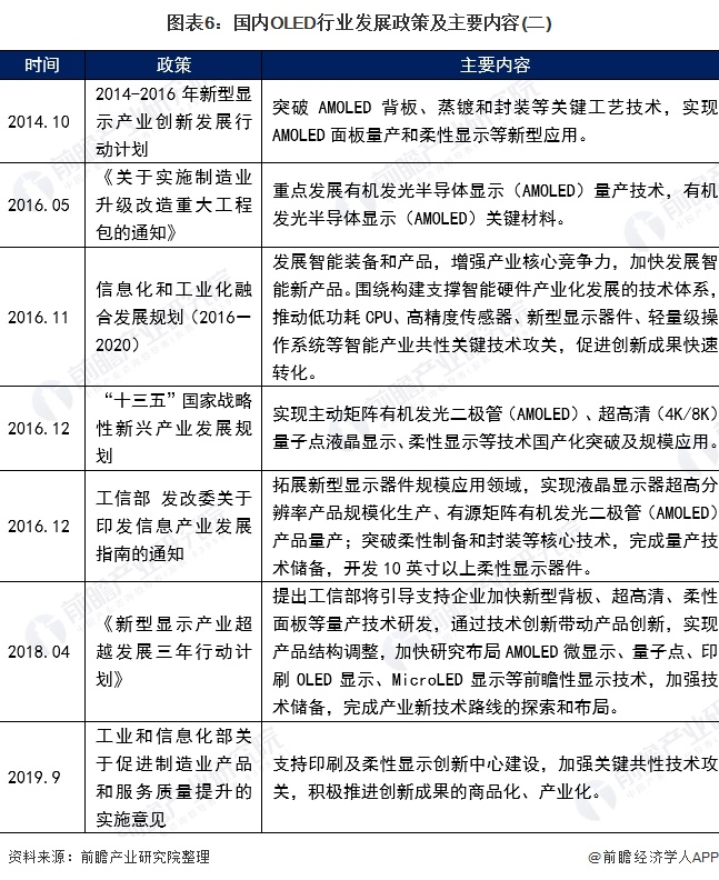 图表6:国内OLED行业发展政策及主要内容(二)