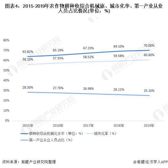 图表4:2015-2019年农作物耕种收综合机械旅、城市化率、第一产业从业人员占比情况(单位:%)