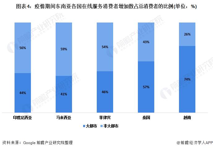 图表4:疫情期间东南亚各国在线服务消费者增加数占总消费者的比例(单位:%)