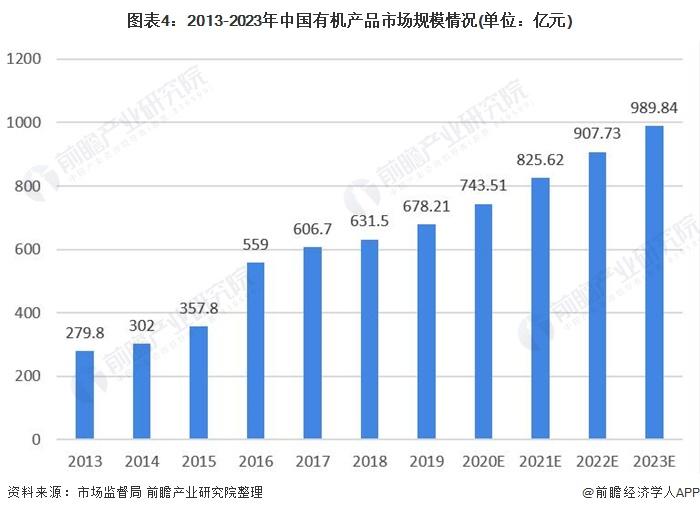 图表4:2013-2023年中国有机产品市场规模情况(单位:亿元)