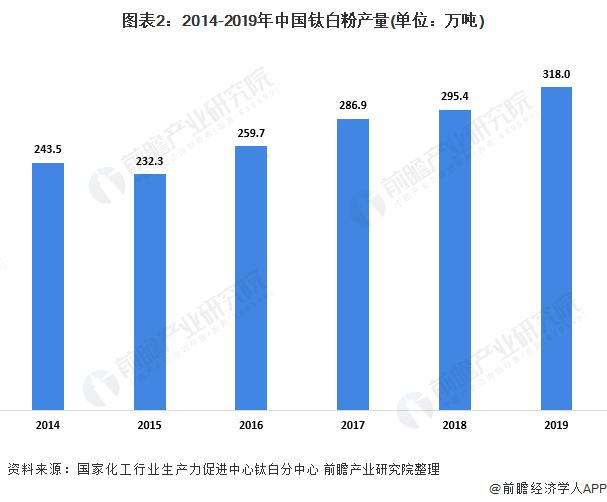 图表2:2014-2019年中国钛白粉产量(单位:万吨)