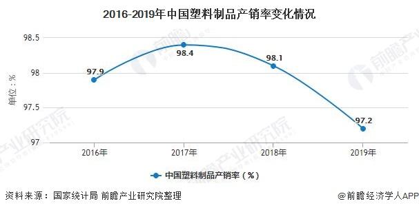 2016-2019年中国塑料制品产销率变化情况