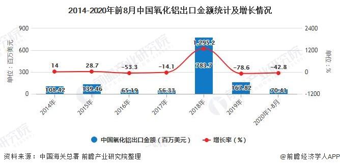 2014-2020年前8月中国氧化铝出口金额统计及增长情况