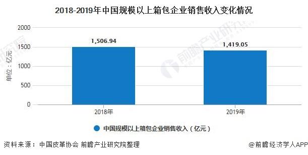 2018-2019年中国规模以上箱包企业销售收入变化情况