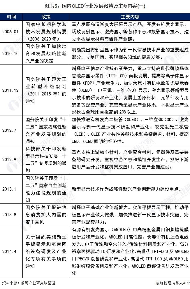 图表5:国内OLED行业发展政策及主要内容(一)