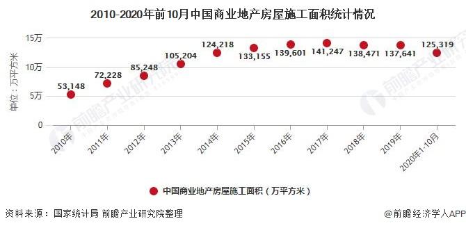 2010-2020年前10月中国商业地产房屋施工面积统计情况