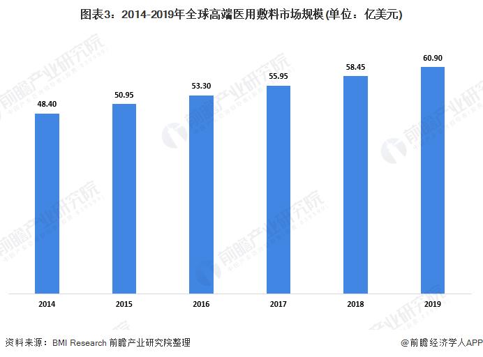 图表3:2014-2019年全球高端医用敷料市场规模(单位:亿美元)