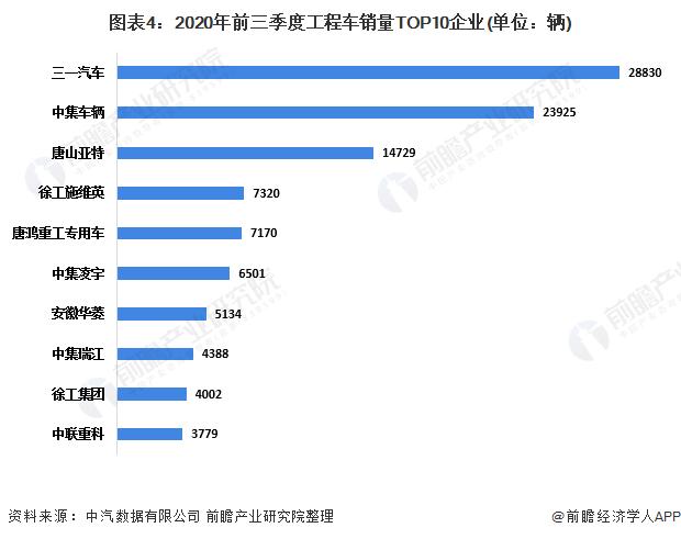 图表4:2020年前三季度工程车销量TOP10企业(单位:辆)