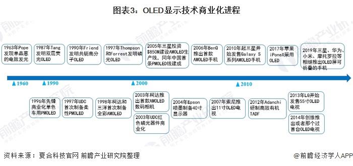 图表3:OLED显示技术商业化进程
