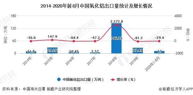 2014-2020年前8月中国氧化铝出口量统计及增长情况
