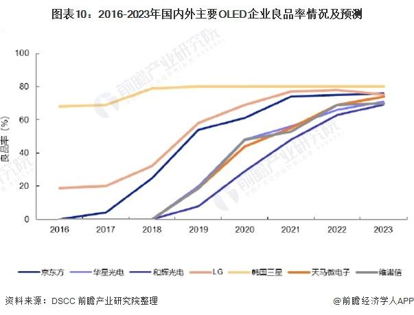 图表10:2016-2023年国内外主要OLED企业良品率情况及预测