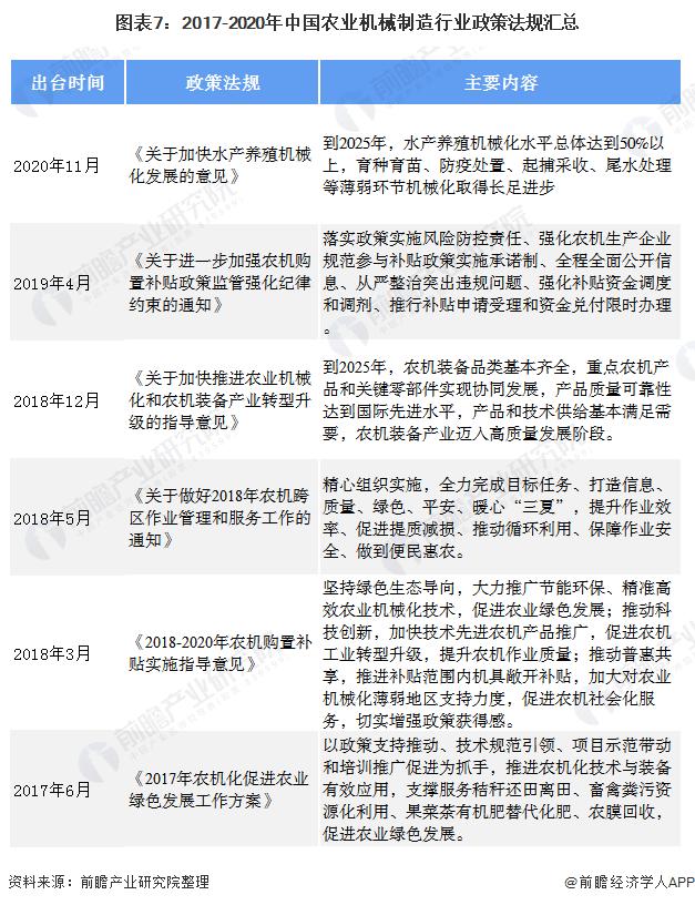 图表7:2017-2020年中国农业机械制造行业政策法规汇总