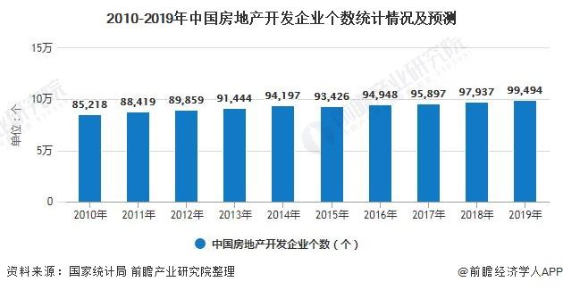 2010-2019年中国房地产开发企业个数统计情况及预测