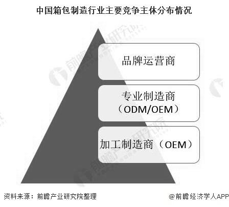 中国箱包制造行业主要竞争主体分布情况
