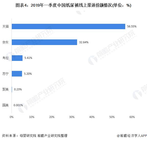 图表4:2019年一季度中国纸尿裤线上渠道份额情况(单位:%)