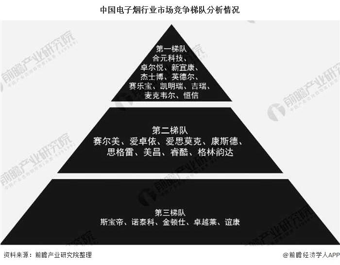 中国电子烟行业市场竞争梯队分析情况