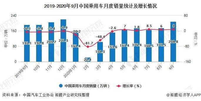2019-2020年9月中国乘用车月度销量统计及增长情况