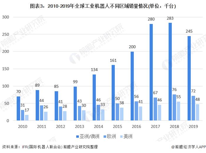 图表3:2010-2019年全球工业机器人不同区域销量情况(单位:千台)