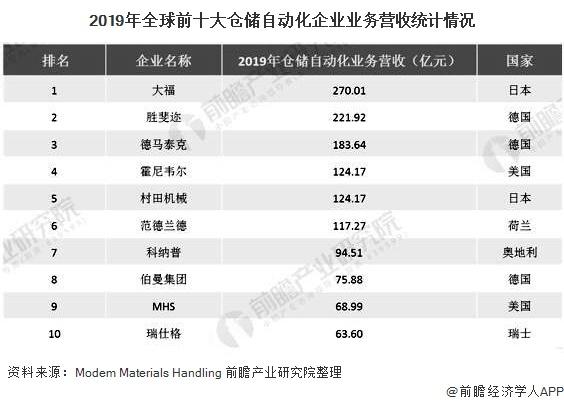 2019年全球前十大仓储自动化企业业务营收统计情况