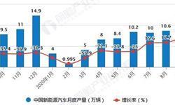 2020年1-9月中国新能源汽车行业产销现状分析 累计<em>产销量</em>均突破70万辆