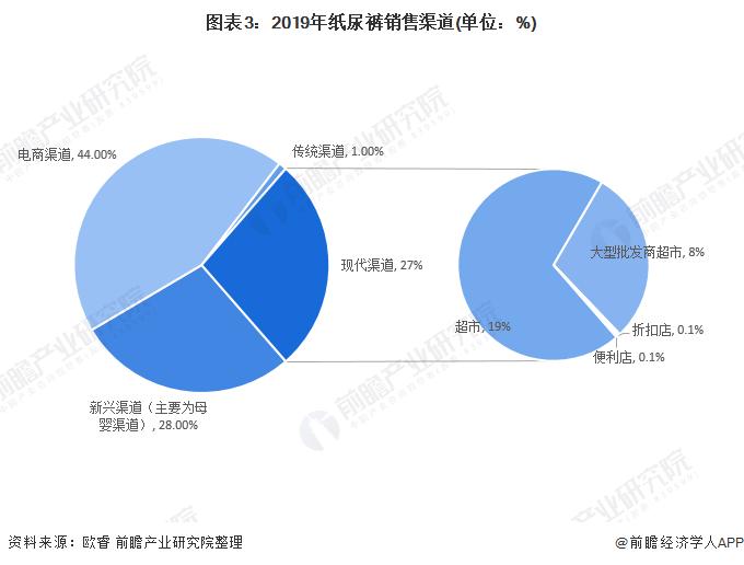 图表3:2019年纸尿裤销售渠道(单位:%)