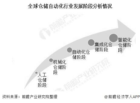全球仓储自动化行业发展阶段分析情况