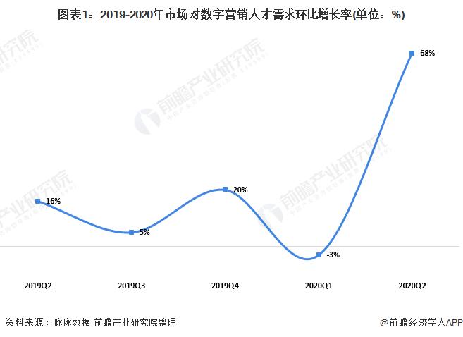 图表1:2019-2020年市场对数字营销人才需求环比增长率(单位:%)
