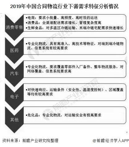 2019年中国合同物流行业下游需求特征分析情况