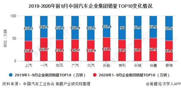 2019-2020年前9月中国汽车企业集团销量TOP10变化情况