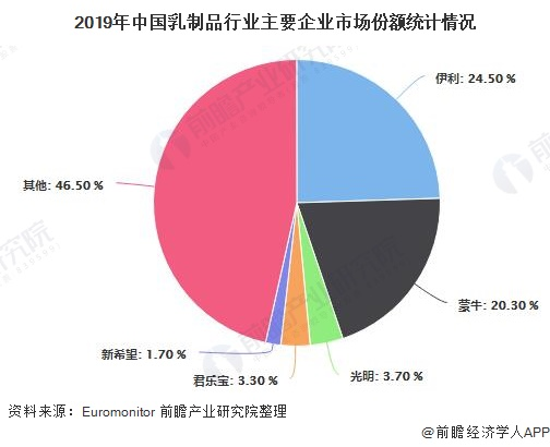 2019年中国乳制品行业主要企业市场份额统计情况