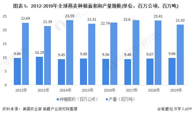 图表1:2012-2019年全球燕麦种植面积和产量规模(单位:百万公顷,百万吨)
