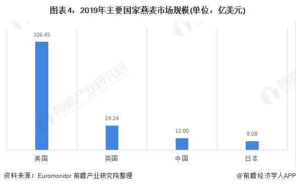 图表4:2019年主要国家燕麦市场规模(单位:亿美元)