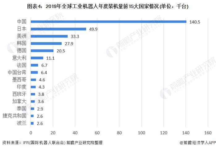 图表4:2019年全球工业机器人年度装机量前15大国家情况(单位:千台)