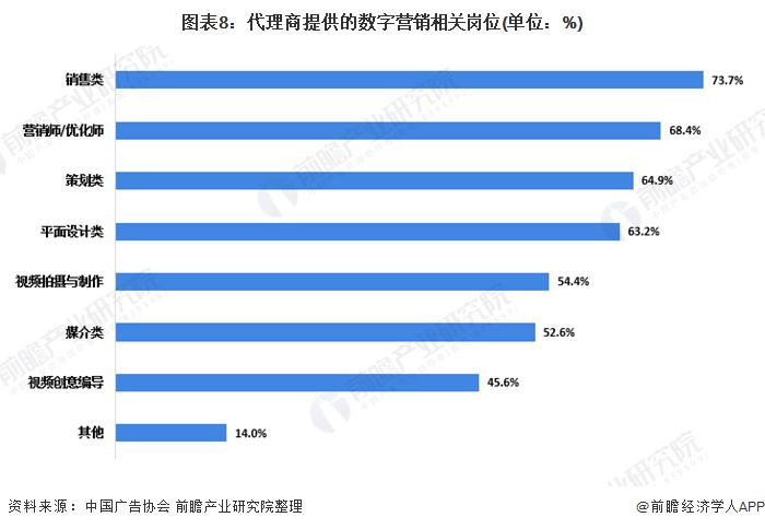 图表8:代理商提供的数字营销相关岗位(单位:%)