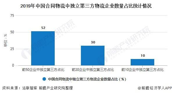 2019年中国合同物流中独立第三方物流企业数量占比统计情况